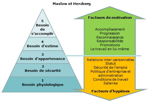 an assessment of maslows herzbergs In 1959, frederick herzberg, a behavioural scientist proposed a two-factor theory or the motivator-hygiene theory according to herzberg, there are some job factors that result in satisfaction while there are other job factors that prevent dissatisfaction according to herzberg, the opposite of.